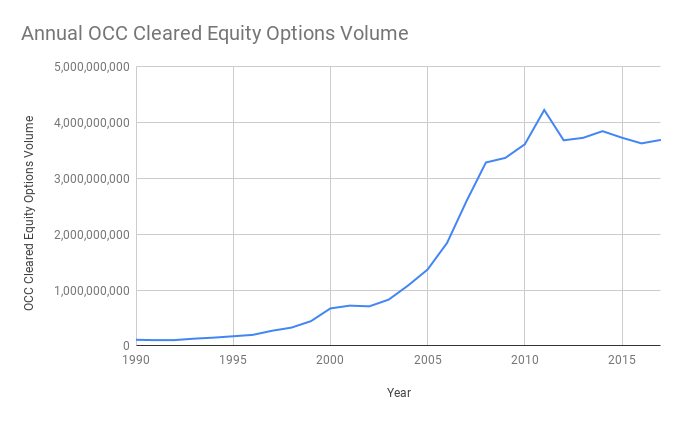Annual OCC Cleared Equity Options Volume 1990 To present.png