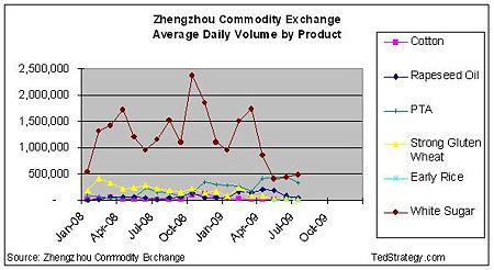 ZCE Monthly Volume by Product.JPG